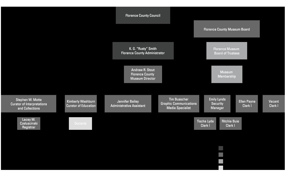 FCM Organizational Structure